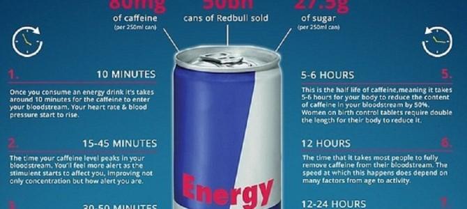 「レッドブル」を飲んで24時間以内に体内で起こることが怖すぎる