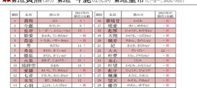 2015年上半期キラキラネームランキング!前年1位の「ぷう」が3位に転落