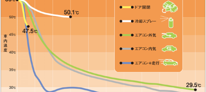 車内温度を最も下げる方法