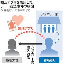 デート商法の疑い 森田宏行 顔画像や動機は?